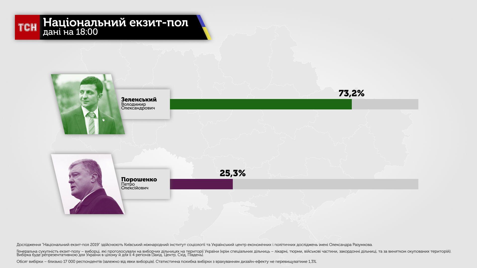 Экзит-полы: Зеленский набирает 73% и больше