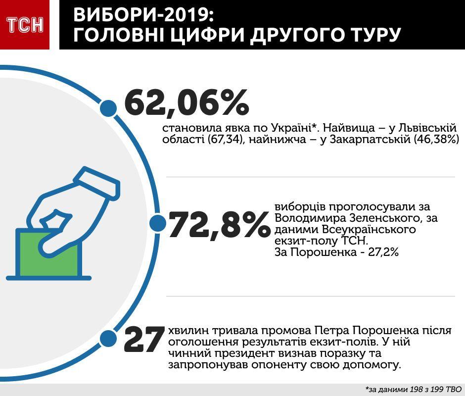 головні цифри виборів, інфографіка
