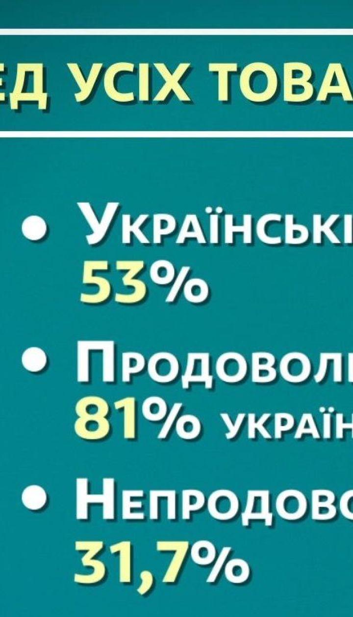 53 % проданих в Україні товарів 2018 року склала вітчизняна продукція - економічні новини