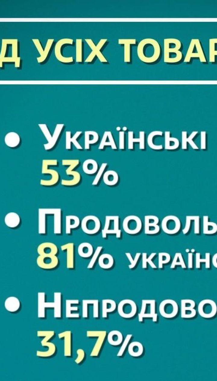 53% проданных в Украине товаров в 2018 составила отечественная продукция - экономические новости