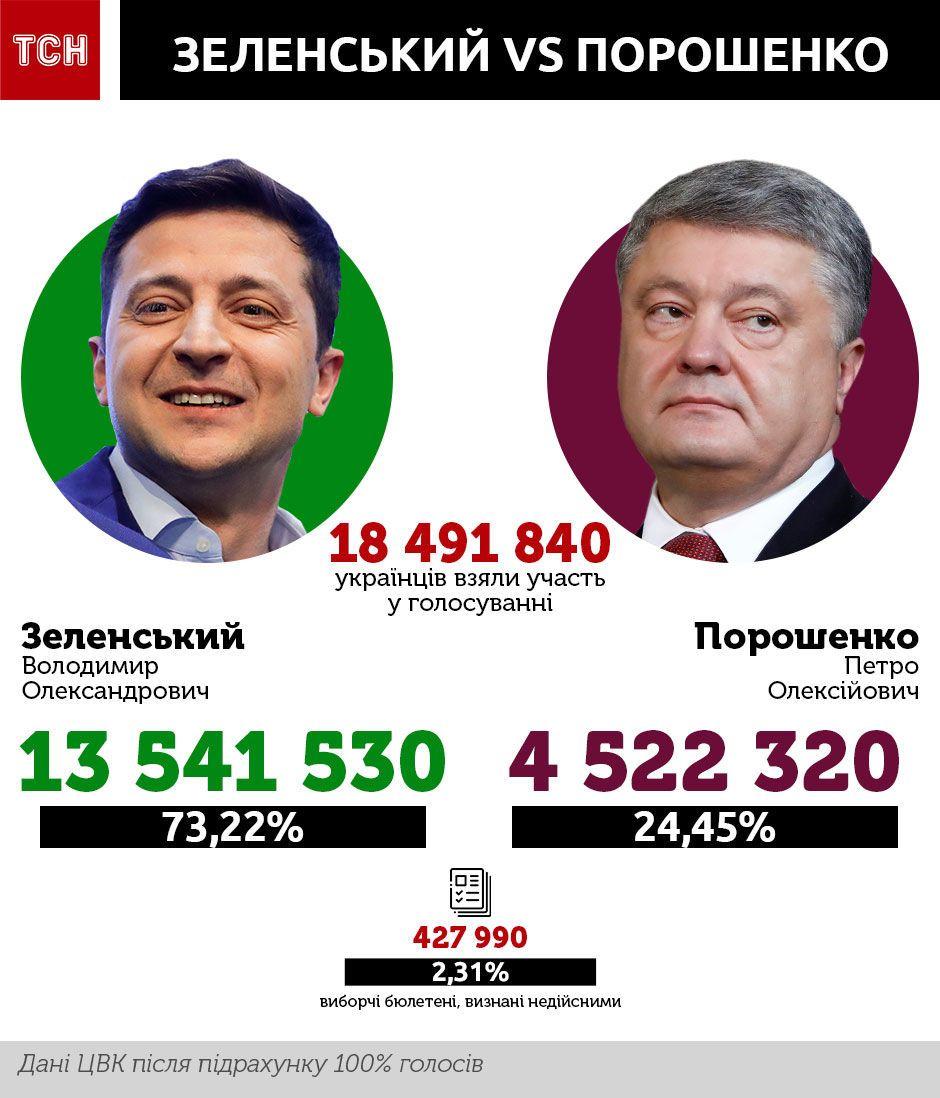 Голосування Зеленський Порошенко, інфографіка
