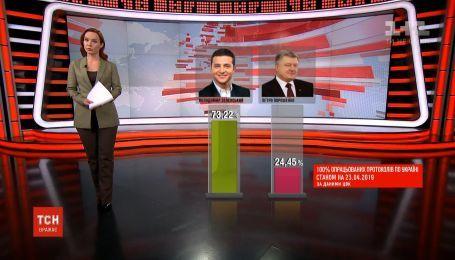 Зеленський набрав понад 73% голосів на виборах - ЦВК