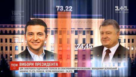 На початку наступного тижня ЦВК оголосить остаточні результати виборів