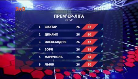 Чемпионат Украины: итоги 25 и 26 тура