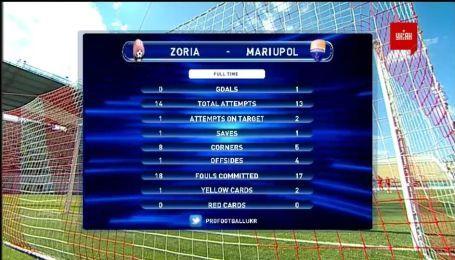 Заря - Мариуполь - 0:1. Обзор матча