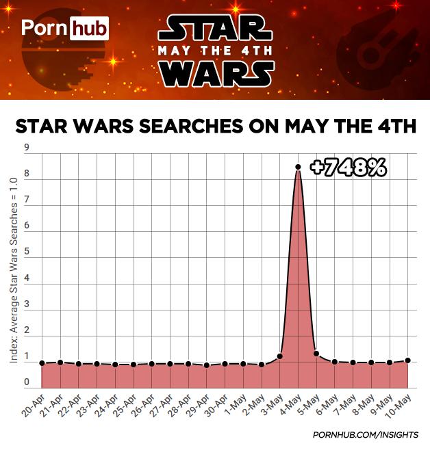 Зоряні війни, pornhub