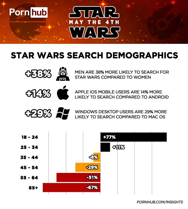 Зоряні війни, pornhub_1