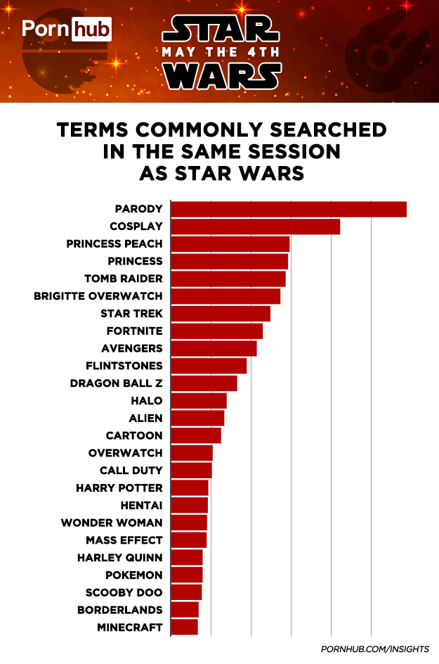 Зоряні війни, pornhub_2