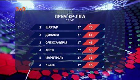 Чемпионат Украины: итоги 27 тура и анонс следующих матчей