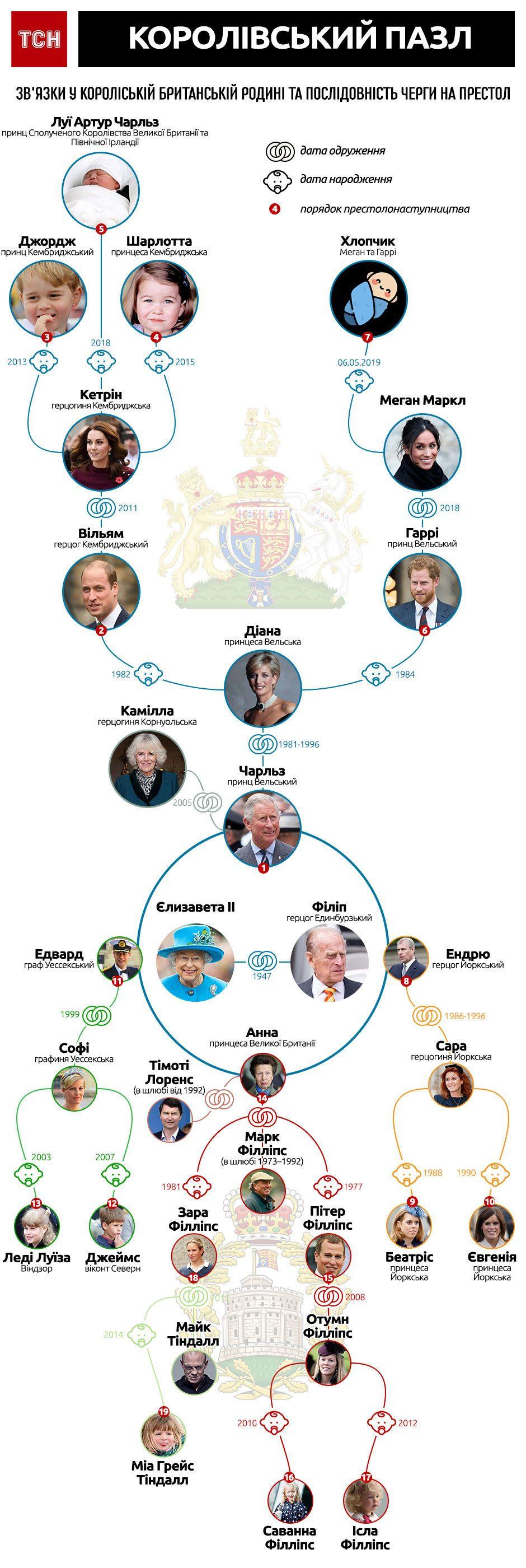 Черга на престол Британії, Інфографіка
