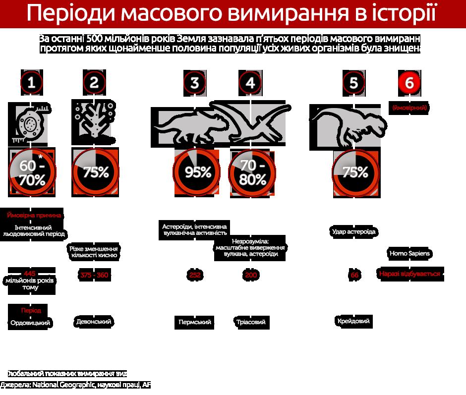 причини вимирання інфографіка 3