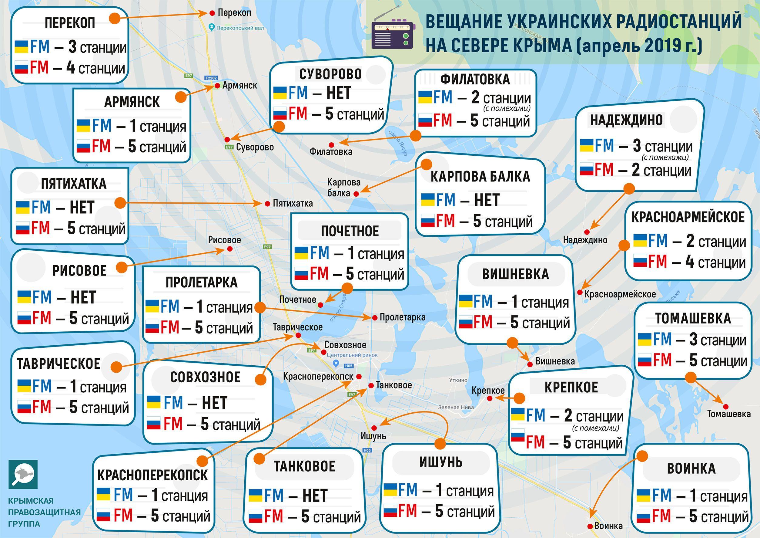 радіостанції в Криму