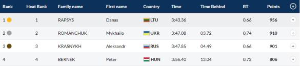 Результат Романчука, плавання
