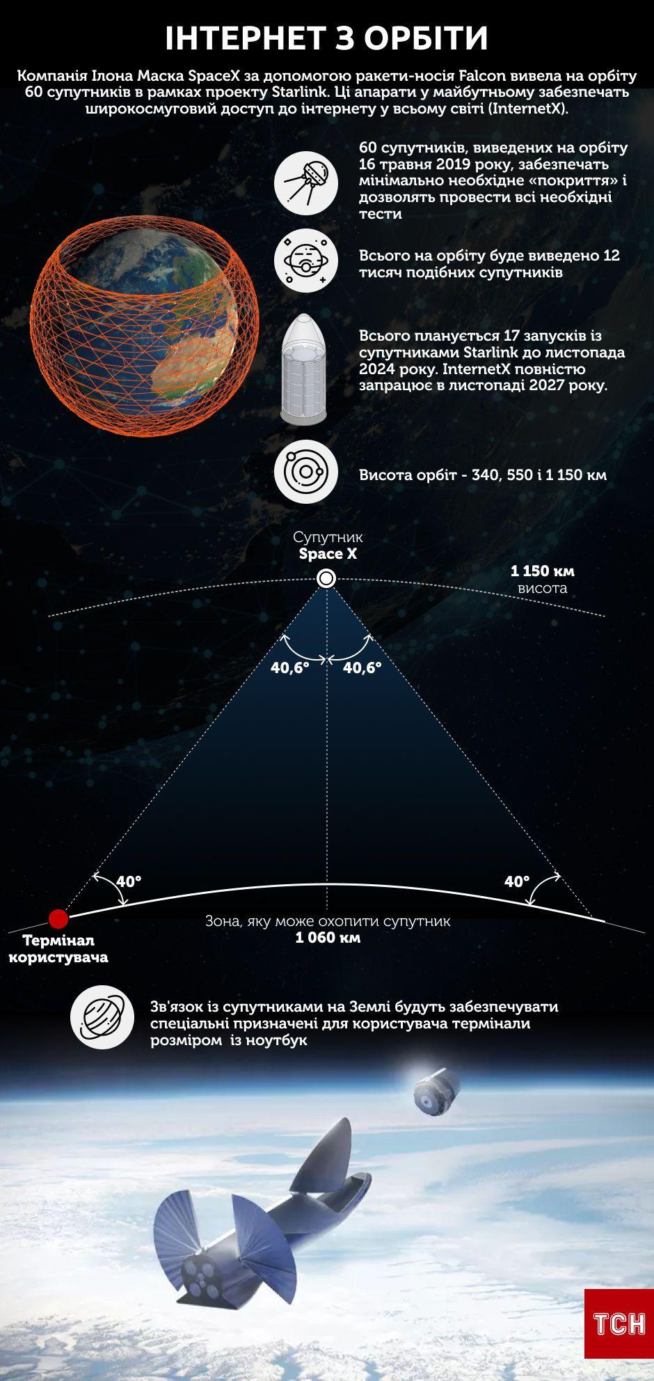Falcon9 і 60 супутників Інфографіка