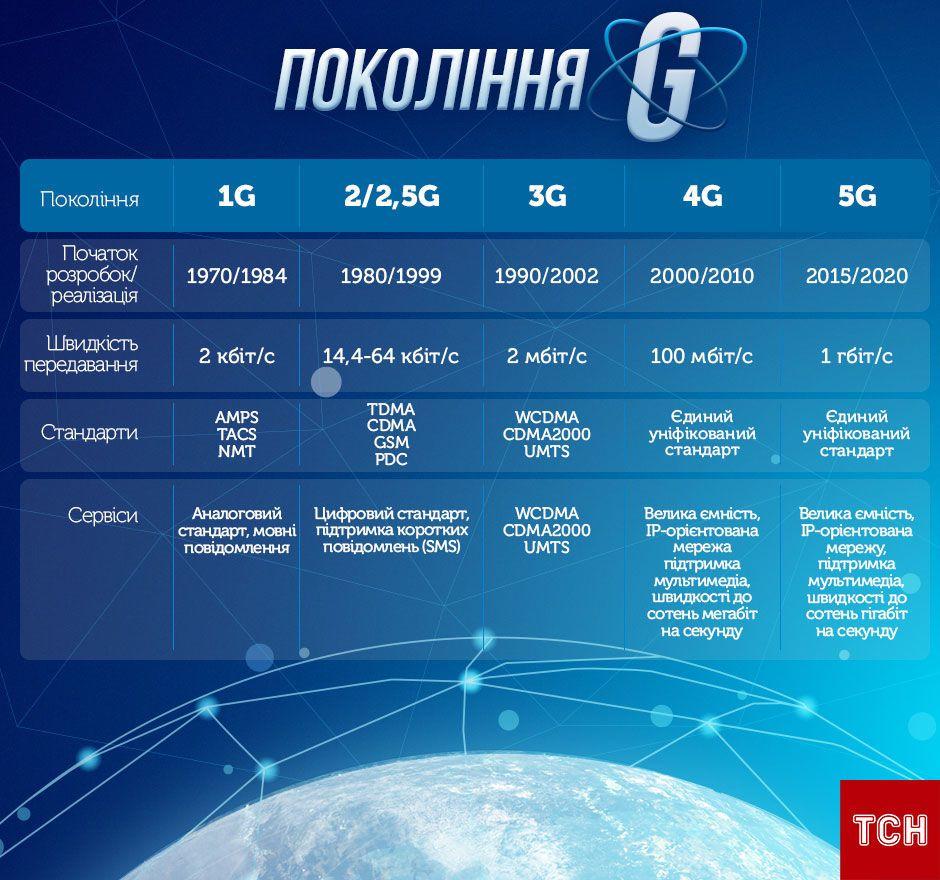 інфографіка по 5G