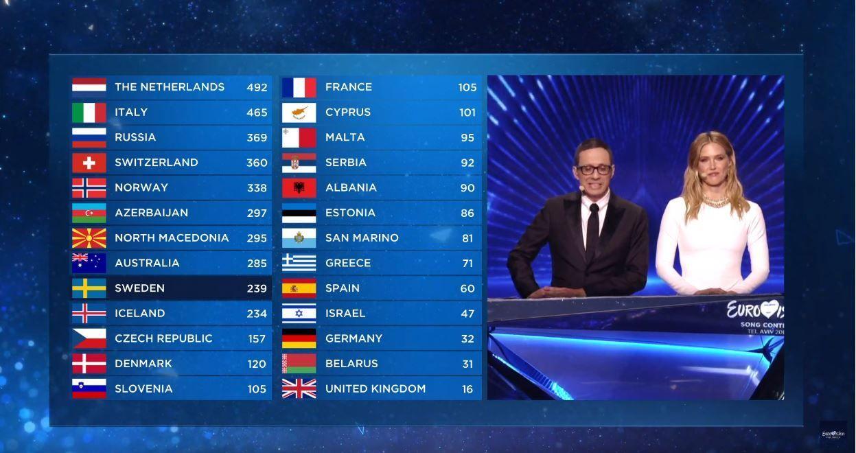 """Турніна таблиця """"Євробачення-2019"""""""