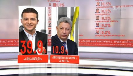 Социологи предсказали будущий состав украинского парламента