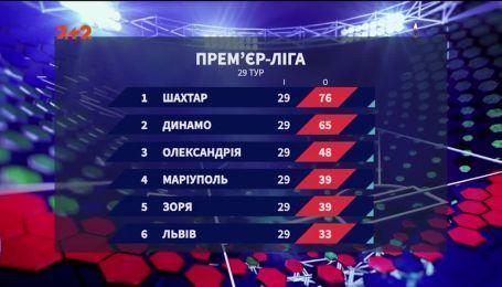 Чемпіонат України: підсумки 29 туру та анонс наступних матчів