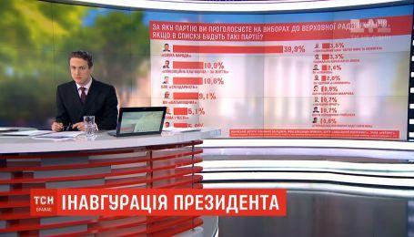 Социологи составляют прогнозы относительно будущего состава парламента