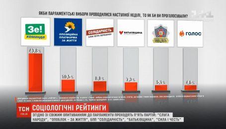 Згідно зі свіжим опитуванням до парламенту проходять п'ять партій