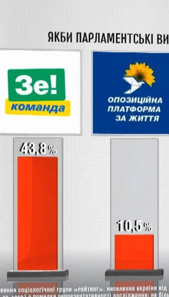 Согласно свежим опросам в парламент проходят пять партий