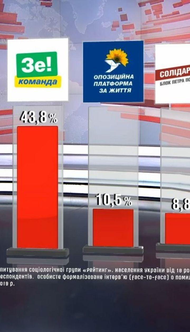 """Соціологи із групи """"Рейтинг"""" повідомили про партійні уподобання українців"""
