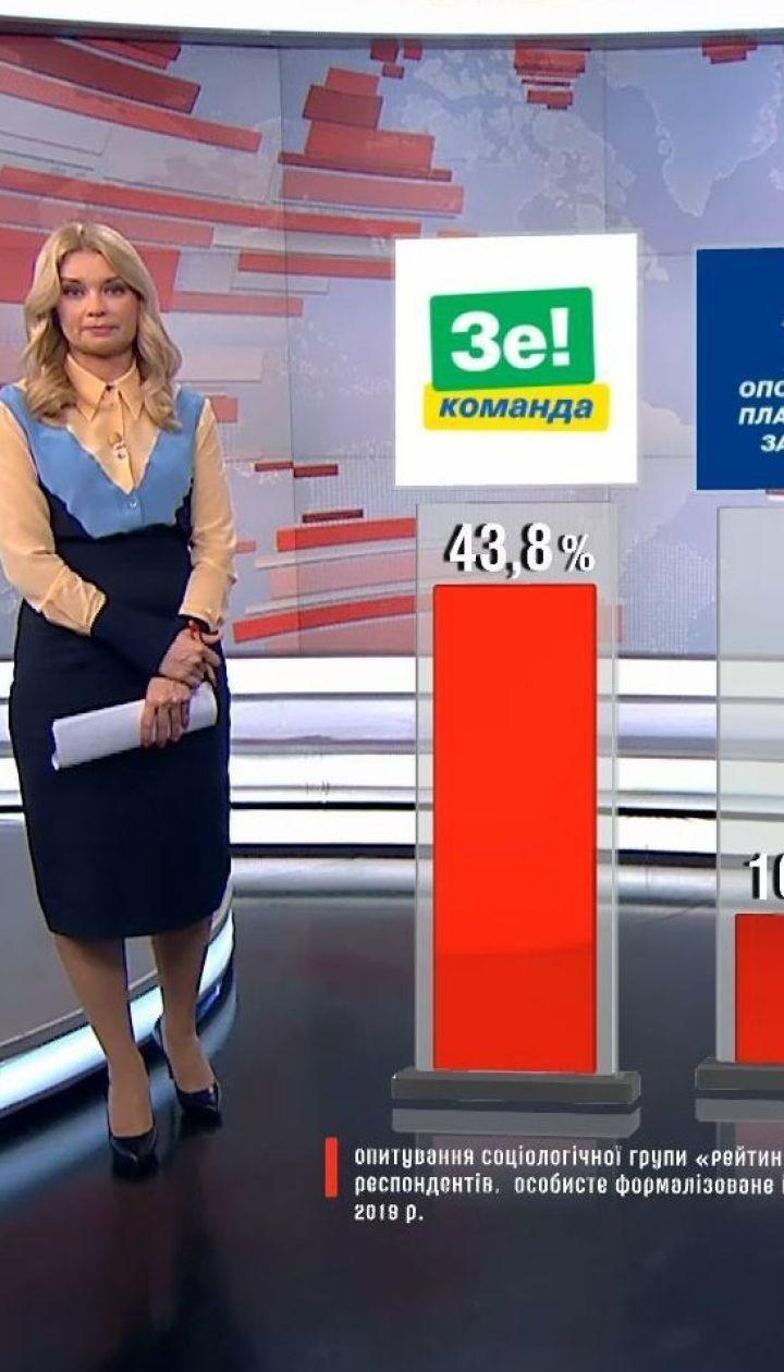 """Социологи из группы """"Рейтинг"""" сообщили о партийных предпочтениях украинцев"""