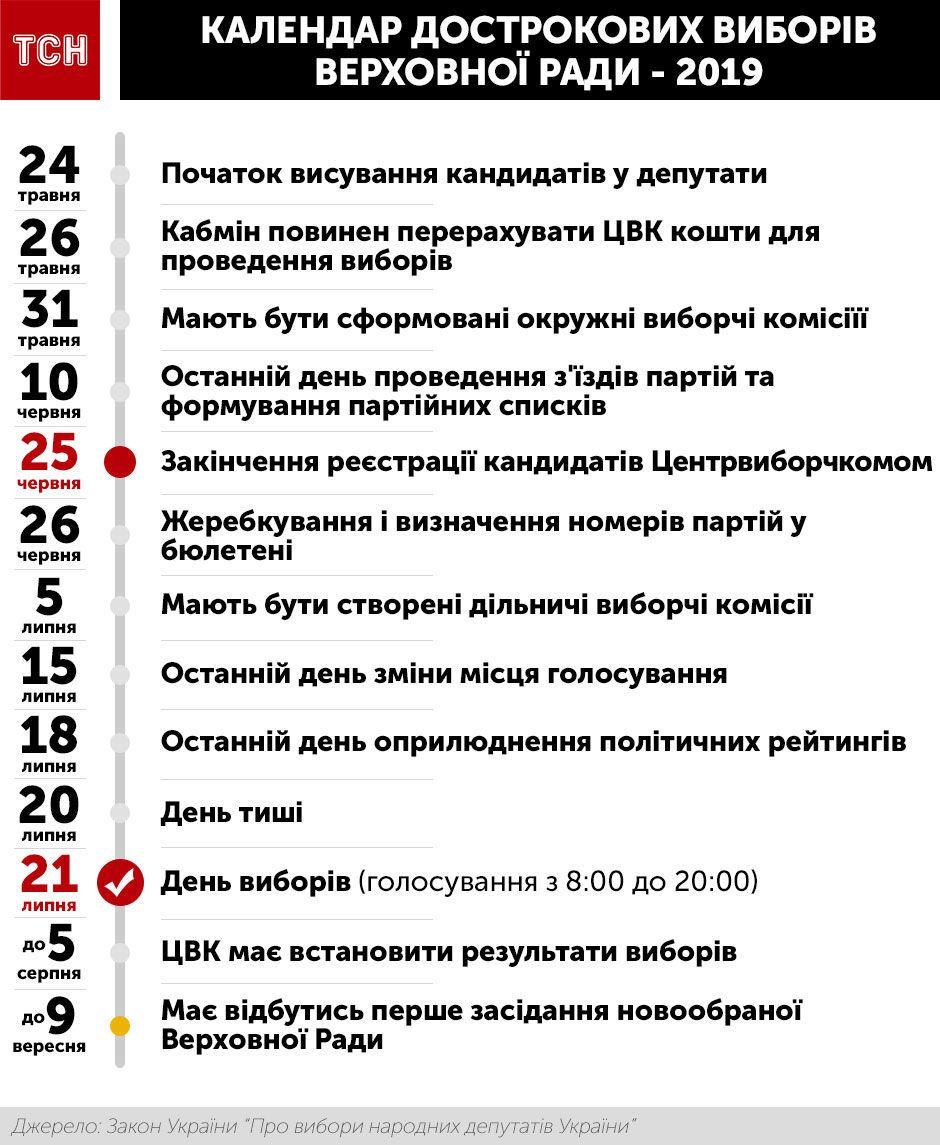 графік виборів до Ради, інфографіка