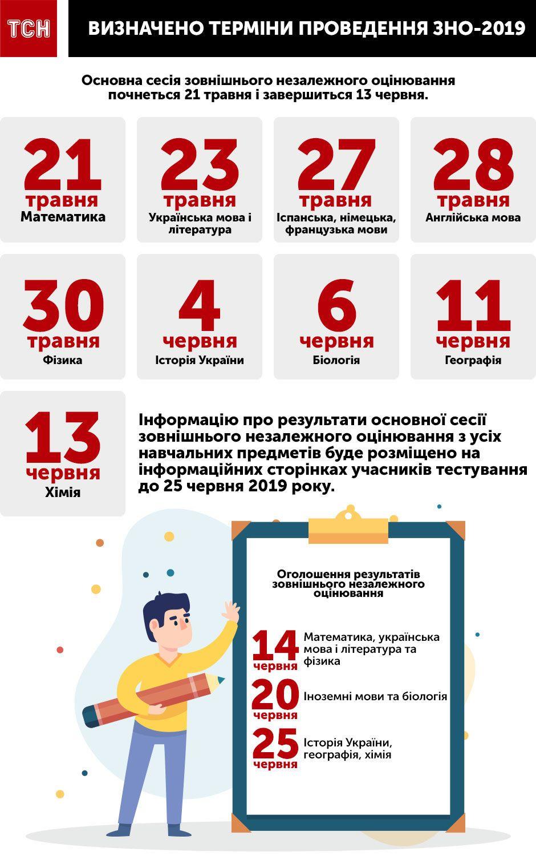 зно інфографіка