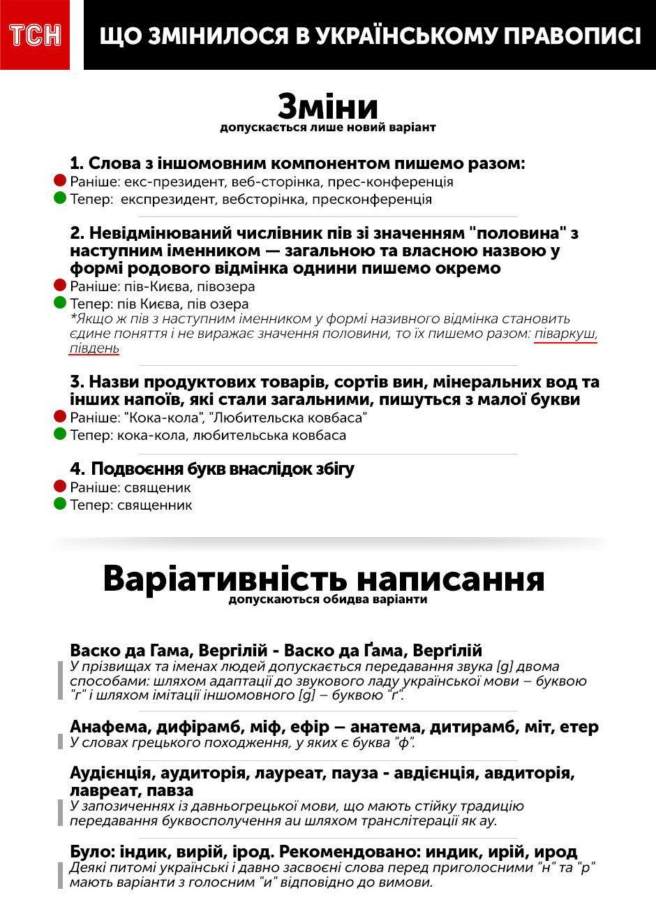 Новий правопис, інфографіка
