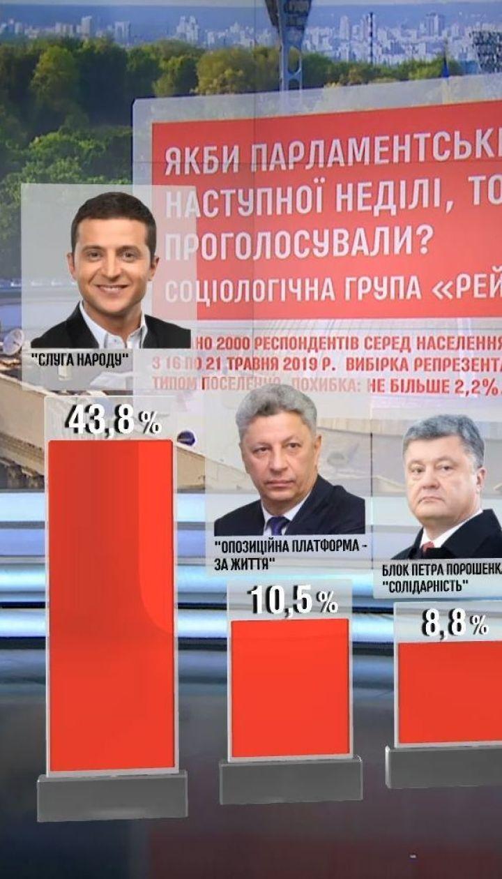 """Партія """"Слуга народу"""" лідирує на позачергових виборах у Верховну Раду - опитування"""