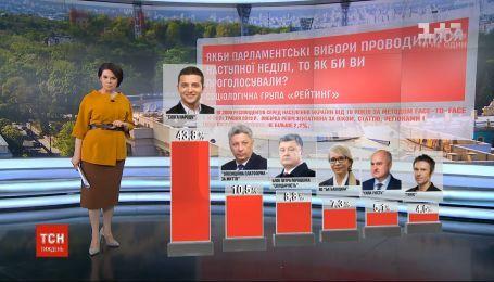 """Партия """"Слуга народа"""" лидирует на внеочередных выборах в Верховную Раду - опрос"""