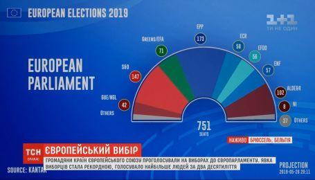 На Європейських виборах зафіксували найвищу явку за два десятиліття