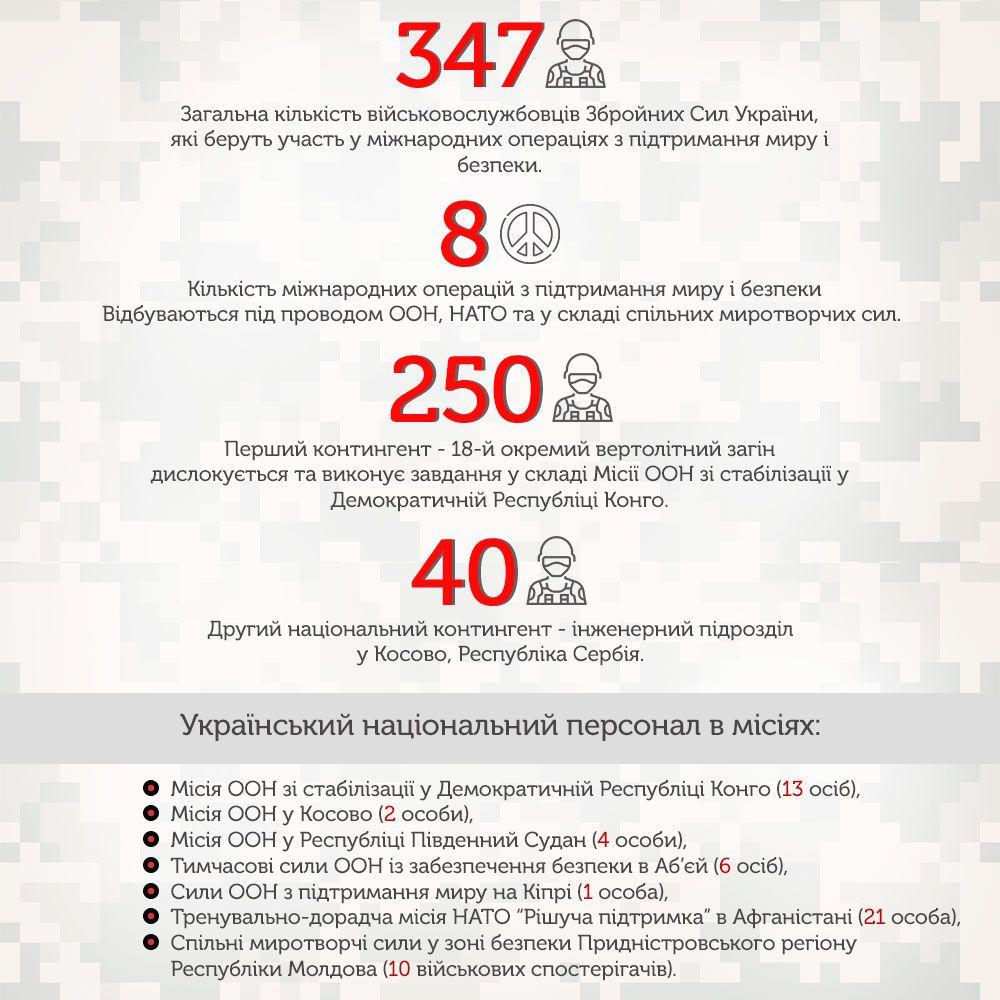 участь зсу у миротворчих операціях, миротворці, інфографіка