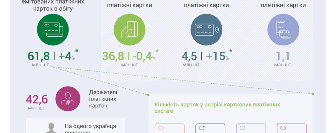 В Україні зросла кількість платіжних карток: на одну людину припадає півтори штуки