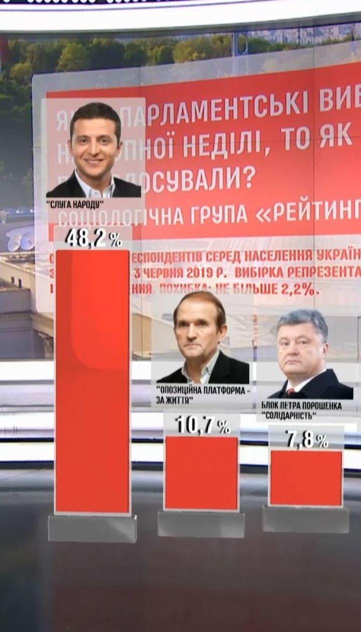 """В ВР попадают 5 партий – социсследование """"Рейтинг"""""""
