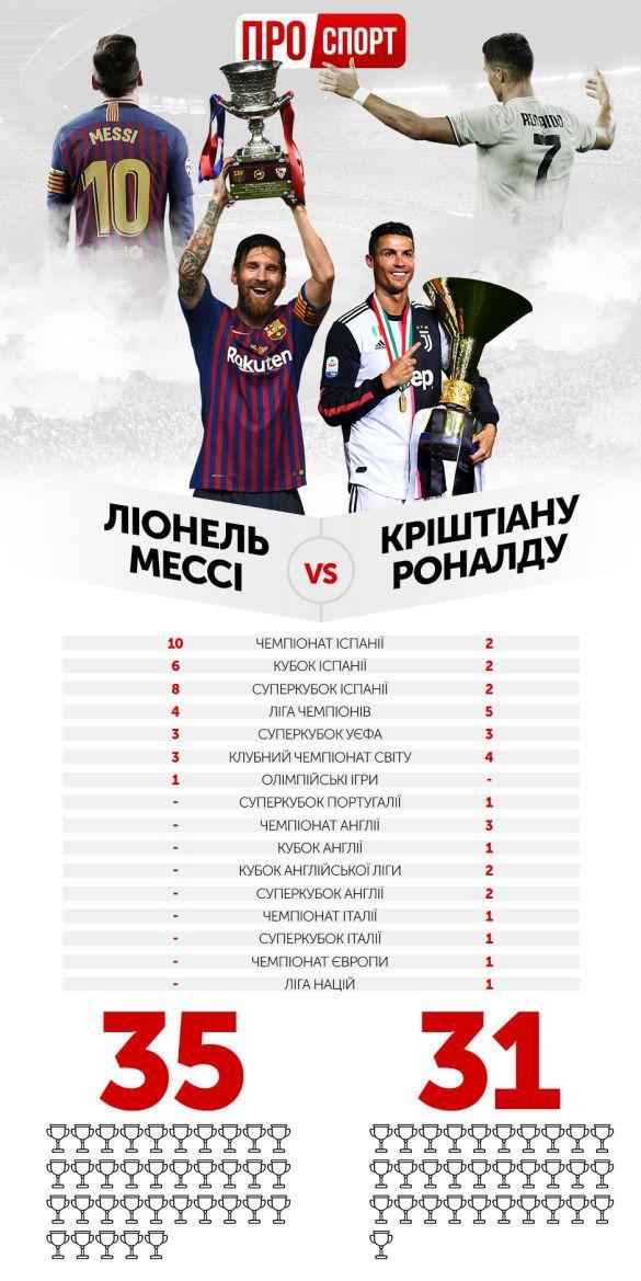 Роналду проти Мессі інфографіка