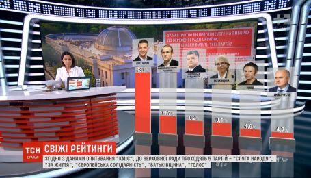 Социологи опубликовали новые данные рейтингов политпартий