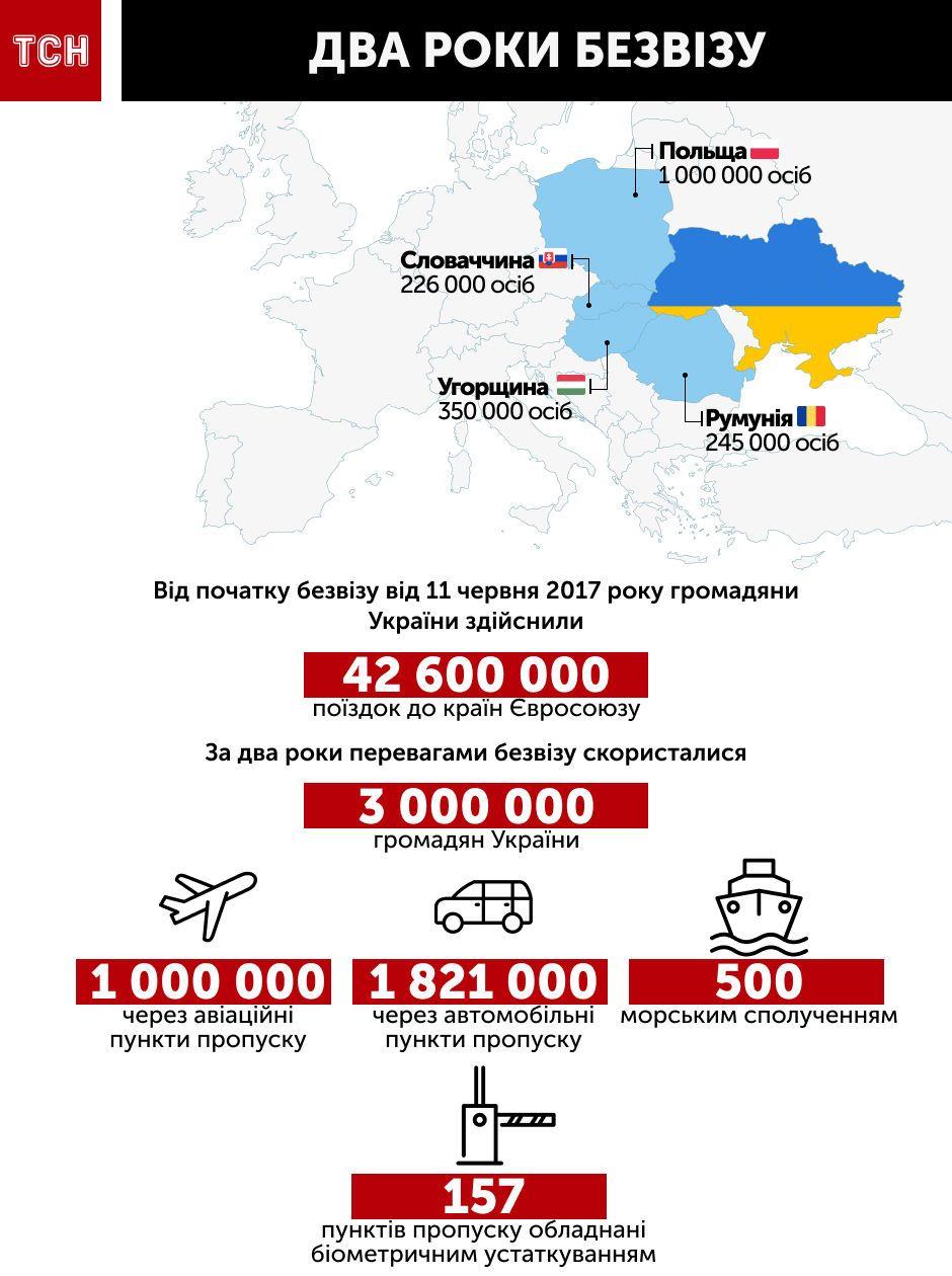 інфографіка по безвізу
