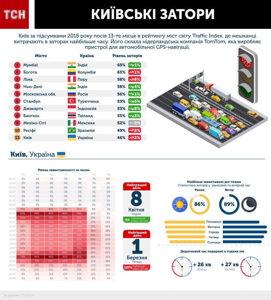 київські затори, інфографіка