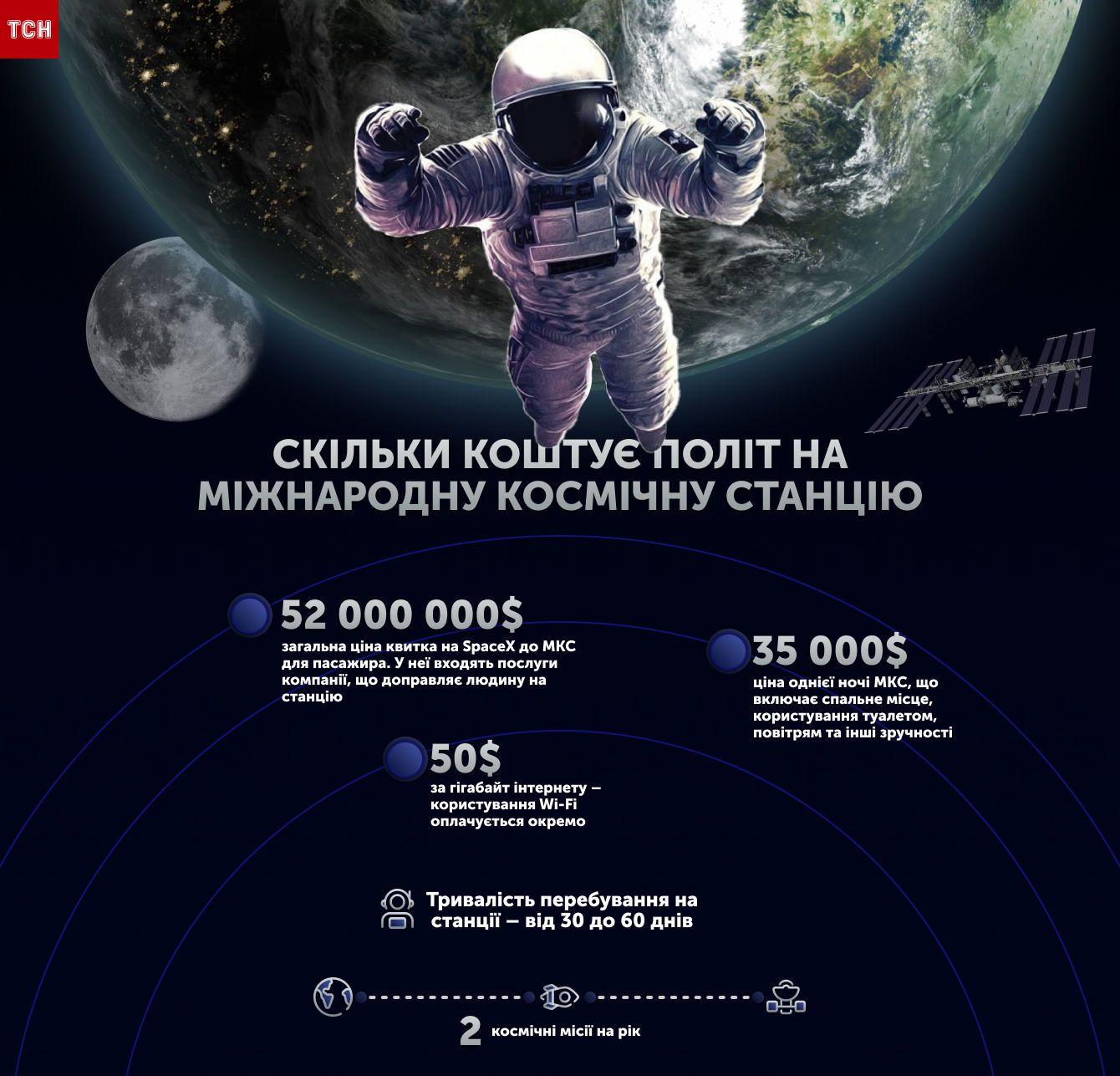 Космічний туризм інфографіка
