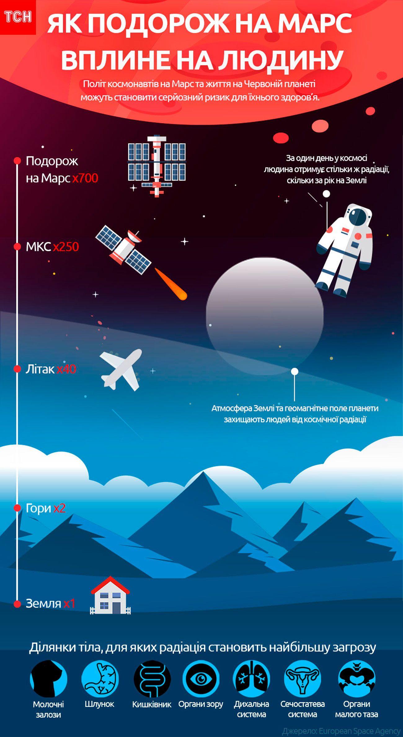 марс, інфографіка ресайз