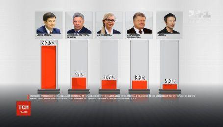 Парламентські вибори: соціологи оприлюднили свіжі дані опитувань