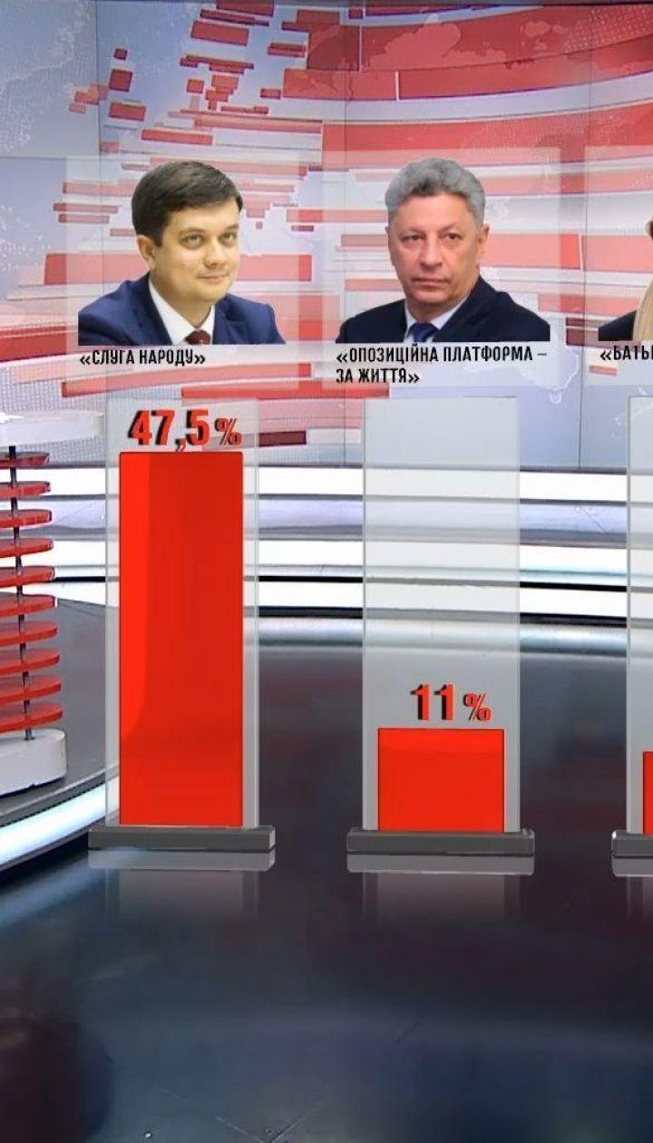 """Лідером в рейтингу партій залишається """"Слуга народу"""" - соцопитування"""