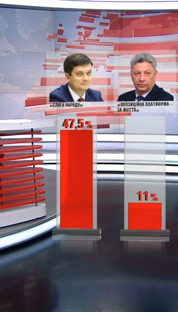 """Лидером в рейтинге партий остается """"Слуга народа"""" - соцопрос"""