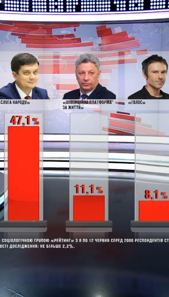Свіжі соціологічні опитування: до парламенту мають шанс потрапити 5 партій