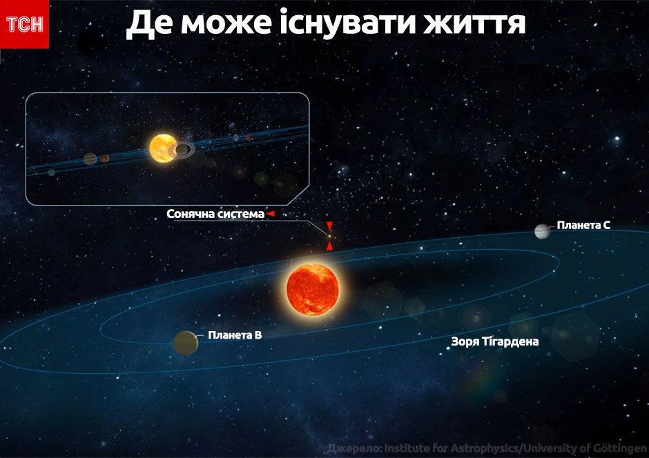 інопланетяни інфографіка