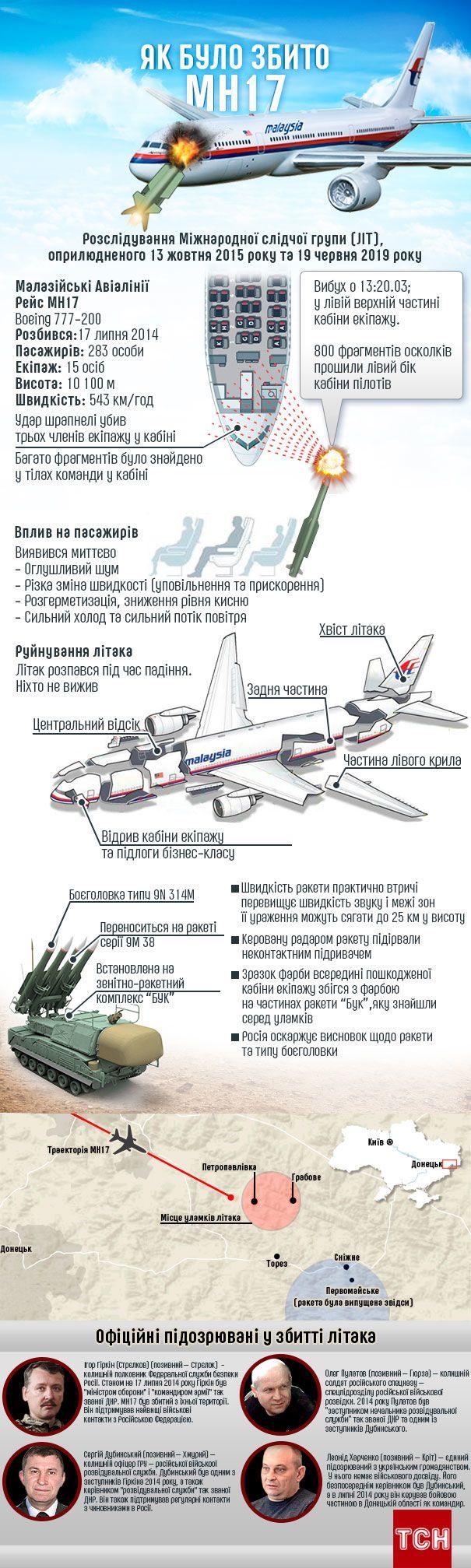 Як було збито MH17, оновлена інфографіка