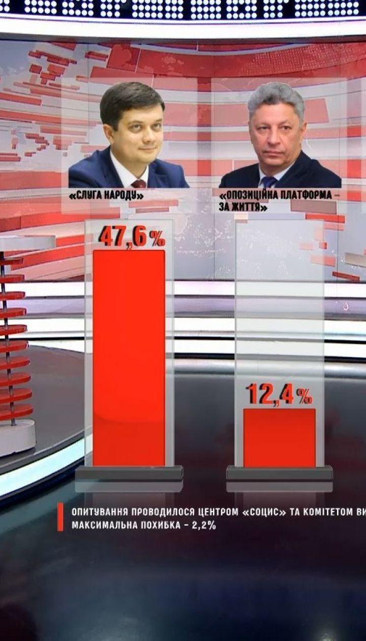 """До парламенту проходять п'ять партій, лідирує """"Слуга народу"""" – опитування"""