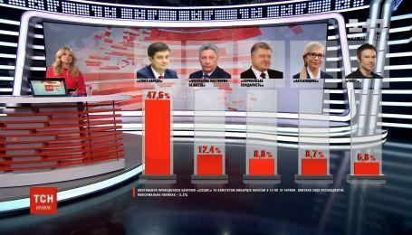 """В парламент проходят пять партий, лидирует """"Слуга народа"""" - опрос"""